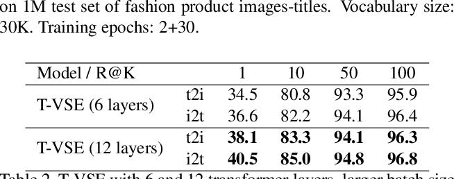 Figure 4 for T-VSE: Transformer-Based Visual Semantic Embedding
