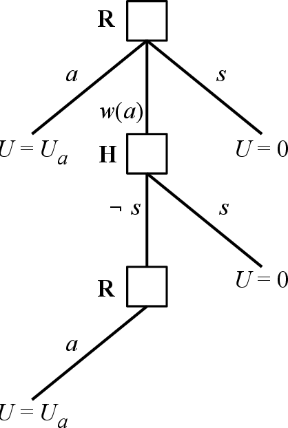 Figure 1 for The Off-Switch Game