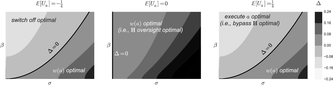 Figure 3 for The Off-Switch Game