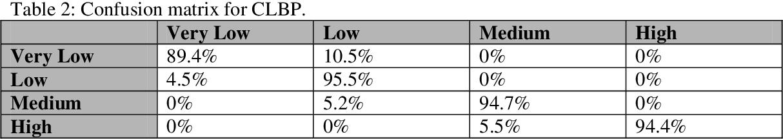 Figure 3 for Crowd Density Estimation using Novel Feature Descriptor