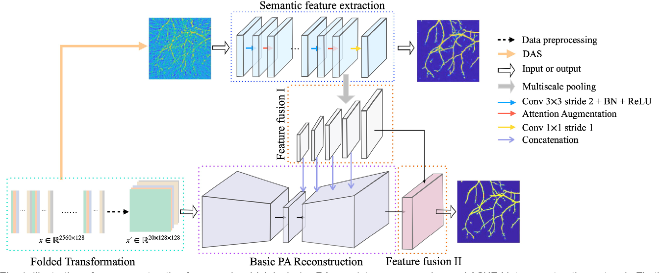 Figure 1 for AS-Net: Fast Photoacoustic Reconstruction with Multi-feature Fusion from Sparse Data