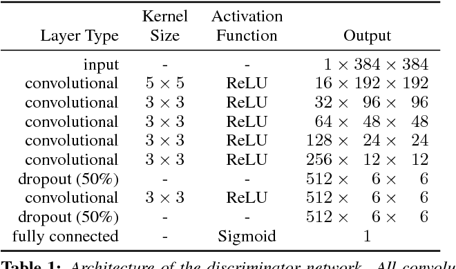 Figure 1 for Mastering Sketching: Adversarial Augmentation for Structured Prediction