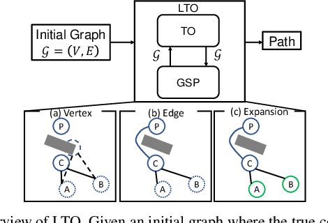 Figure 2 for LTO: Lazy Trajectory Optimization with Graph-Search Planning for High DOF Robots in Cluttered Environments
