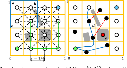 Figure 3 for LTO: Lazy Trajectory Optimization with Graph-Search Planning for High DOF Robots in Cluttered Environments