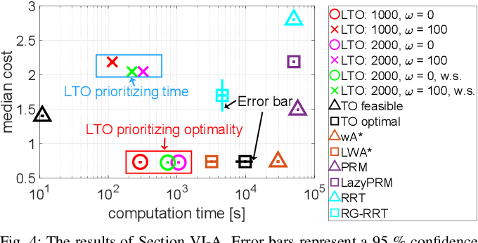 Figure 4 for LTO: Lazy Trajectory Optimization with Graph-Search Planning for High DOF Robots in Cluttered Environments