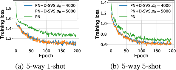 Figure 4 for Variational Metric Scaling for Metric-Based Meta-Learning