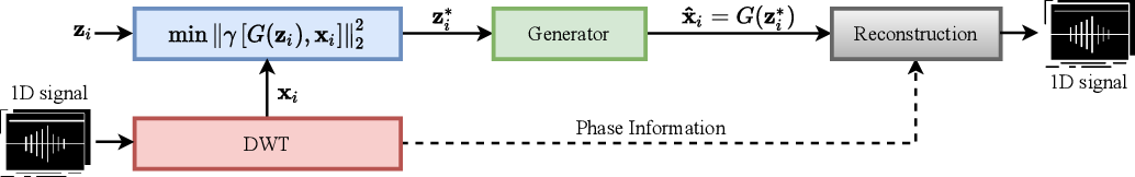 Figure 1 for Class-Conditional Defense GAN Against End-to-End Speech Attacks