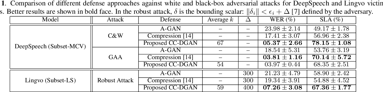 Figure 2 for Class-Conditional Defense GAN Against End-to-End Speech Attacks