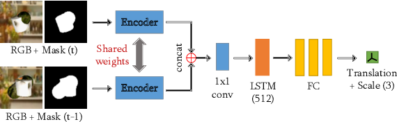 Figure 2 for Motion-Nets: 6D Tracking of Unknown Objects in Unseen Environments using RGB