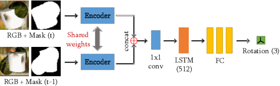 Figure 3 for Motion-Nets: 6D Tracking of Unknown Objects in Unseen Environments using RGB