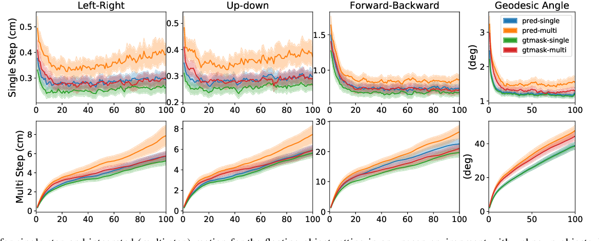 Figure 4 for Motion-Nets: 6D Tracking of Unknown Objects in Unseen Environments using RGB