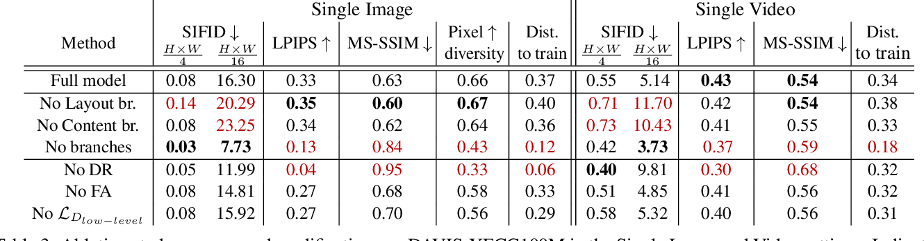 Figure 4 for One-Shot GAN: Learning to Generate Samples from Single Images and Videos