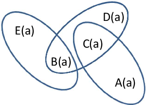 Figure 1 for Characterizing and Computing Causes for Query Answers in Databases from Database Repairs and Repair Programs