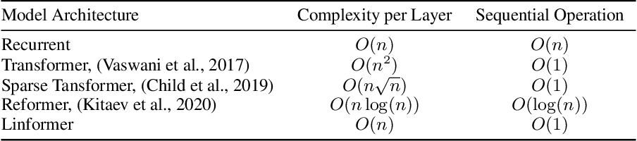 Figure 1 for Linformer: Self-Attention with Linear Complexity