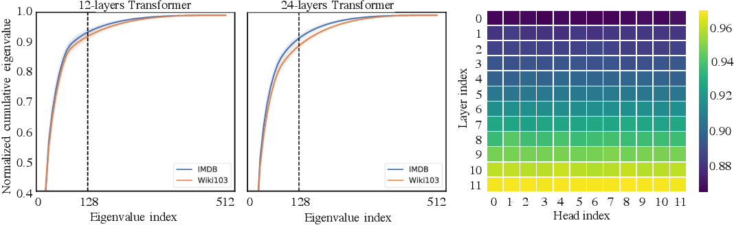 Figure 2 for Linformer: Self-Attention with Linear Complexity