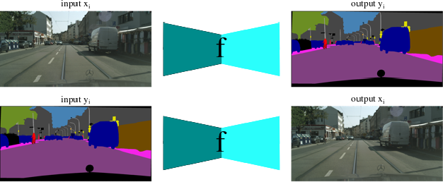 Figure 1 for Towards Learning a Self-inverse Network for Bidirectional Image-to-image Translation