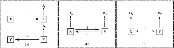 Figure 3 for Towards Learning a Self-inverse Network for Bidirectional Image-to-image Translation