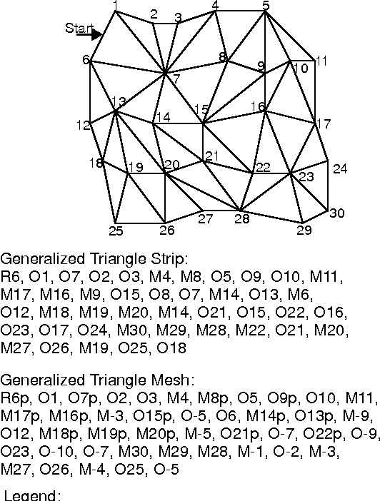 Figure 1. Generalized Triangle Mesh