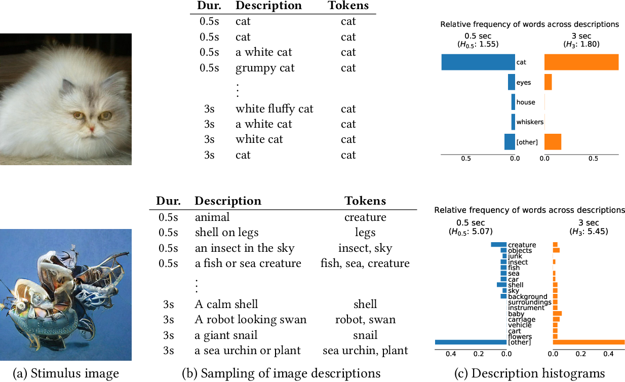 Figure 2 for Toward Quantifying Ambiguities in Artistic Images