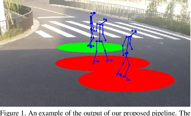 Figure 1 for Single Image Human Proxemics Estimation for Visual Social Distancing