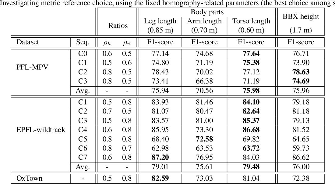 Figure 4 for Single Image Human Proxemics Estimation for Visual Social Distancing