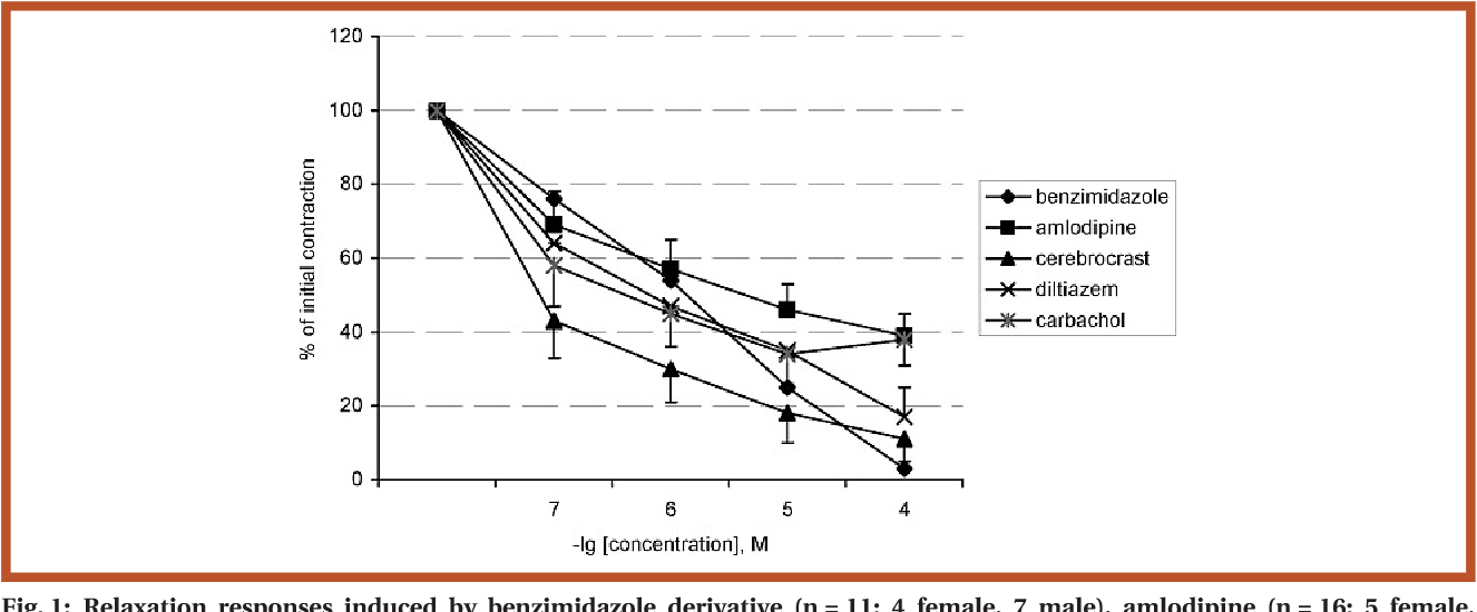 Figure 1 from Effects of calcium antagonists and agonists on ...