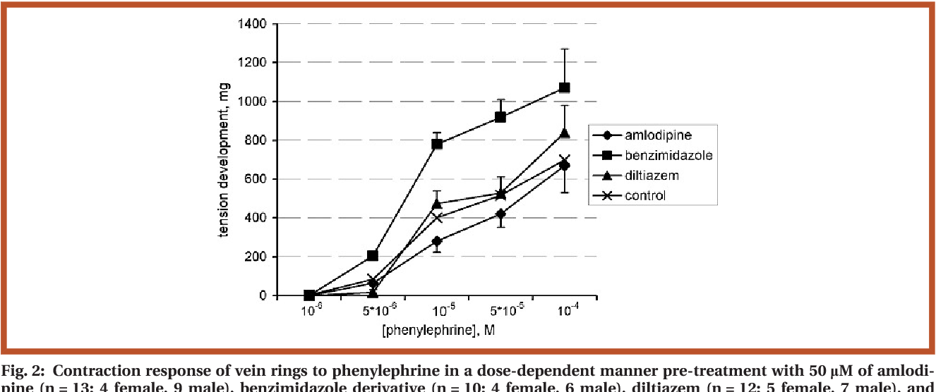 Figure 2 from Effects of calcium antagonists and agonists on ...