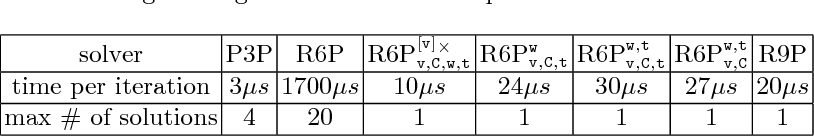Figure 2 for Linear solution to the minimal absolute pose rolling shutter problem