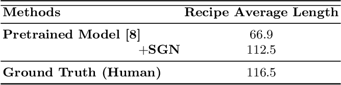Figure 4 for Structure-Aware Generation Network for Recipe Generation from Images
