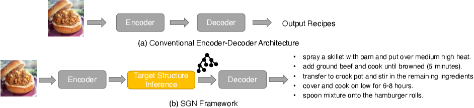 Figure 1 for Structure-Aware Generation Network for Recipe Generation from Images