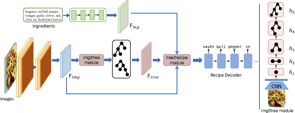 Figure 3 for Structure-Aware Generation Network for Recipe Generation from Images