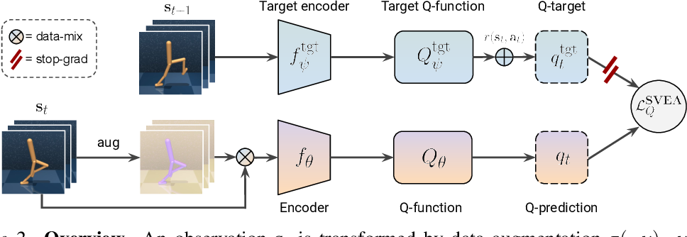 Figure 3 for Stabilizing Deep Q-Learning with ConvNets and Vision Transformers under Data Augmentation