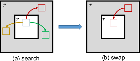 Figure 4 for Contextual-based Image Inpainting: Infer, Match, and Translate