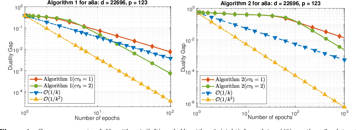 Figure 1 for Randomized Primal-Dual Algorithms for Composite Convex Minimization with Faster Convergence Rates