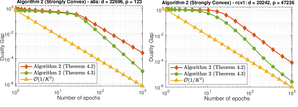 Figure 2 for Randomized Primal-Dual Algorithms for Composite Convex Minimization with Faster Convergence Rates