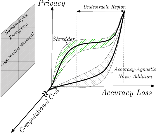 Figure 1 for Shredder: Learning Noise to Protect Privacy with Partial DNN Inference on the Edge
