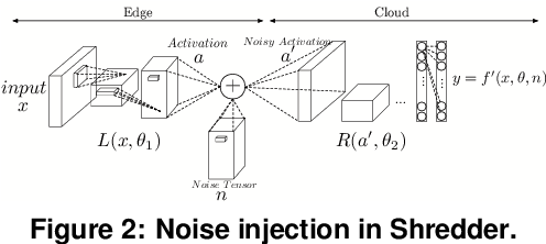Figure 3 for Shredder: Learning Noise to Protect Privacy with Partial DNN Inference on the Edge