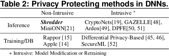 Figure 4 for Shredder: Learning Noise to Protect Privacy with Partial DNN Inference on the Edge