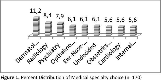 PDF] Personality and Learning Styles of Final-Year Medical Students