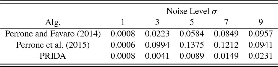 Figure 1 for Robust Blind Deconvolution via Mirror Descent