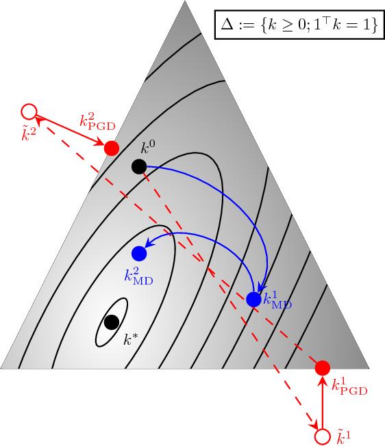 Figure 2 for Robust Blind Deconvolution via Mirror Descent