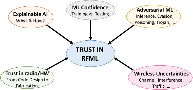 Figure 1 for When Wireless Security Meets Machine Learning: Motivation, Challenges, and Research Directions