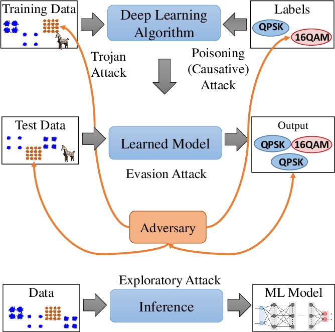 Figure 3 for When Wireless Security Meets Machine Learning: Motivation, Challenges, and Research Directions