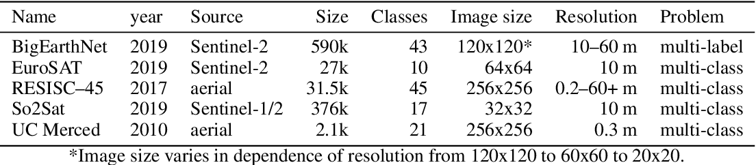 Figure 1 for In-domain representation learning for remote sensing