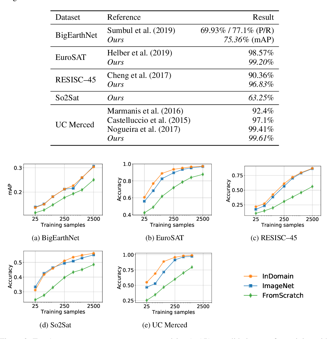 Figure 4 for In-domain representation learning for remote sensing