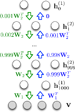 Figure 3 for Accurate and Conservative Estimates of MRF Log-likelihood using Reverse Annealing