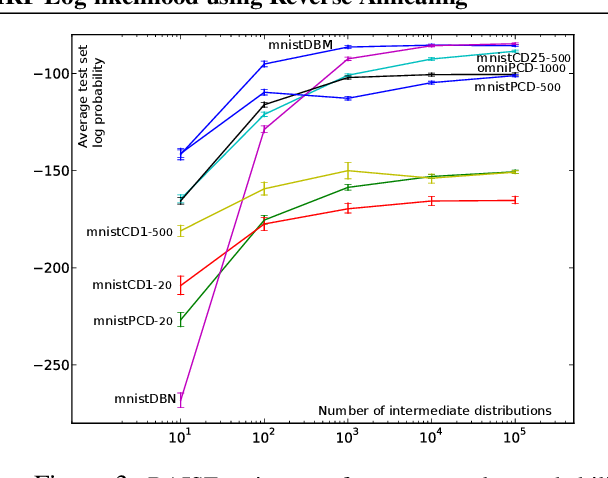 Figure 4 for Accurate and Conservative Estimates of MRF Log-likelihood using Reverse Annealing