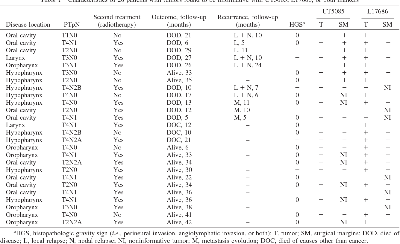 Table 1 Characteristics of 26 patients with tumors found to be informative with UT5085, L17686, or both markers