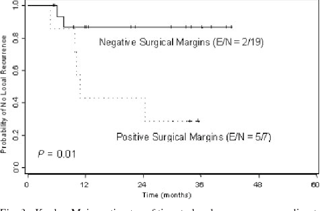 Fig. 3 Kaplan-Meier estimates of time to local recurrence according to surgical margin status (log-rank test). E/N, number of patients with local recurrence/number of patients with molecularly positive or negative surgical margins (microsatellite instability).