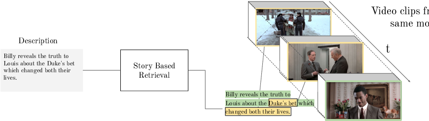 Figure 1 for Condensed Movies: Story Based Retrieval with Contextual Embeddings